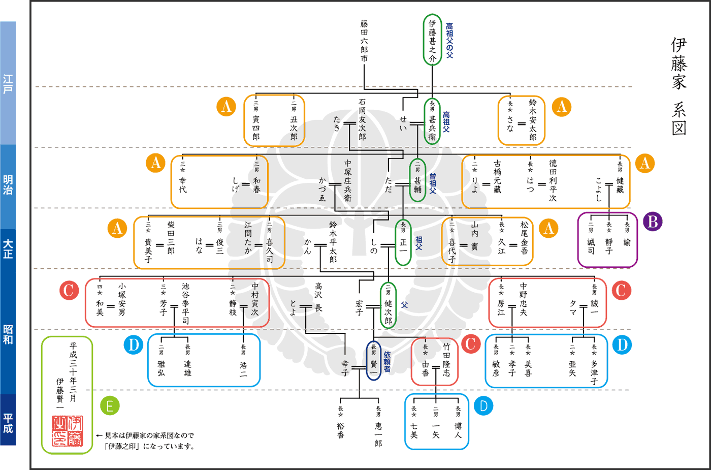 家系図サンプル